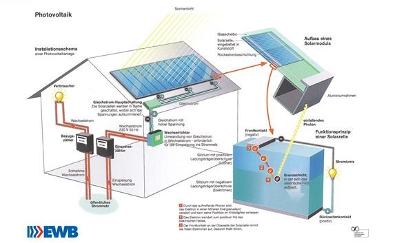 photovoltaikanlagen naturstrom privat rii seez power. Black Bedroom Furniture Sets. Home Design Ideas